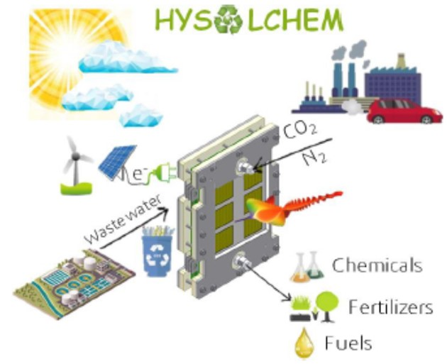 Kick-off meeting of the HYSOLCHEM European project