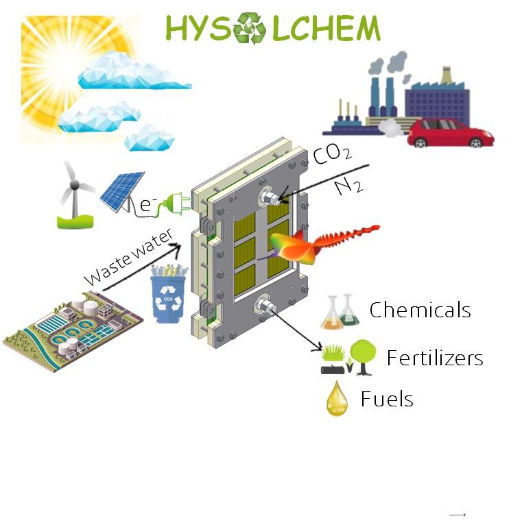HySolChem in H2020 webpage