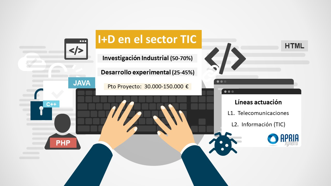R&D in ICT sector